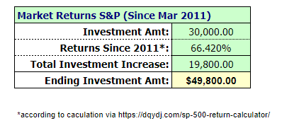 $30k-S&P-growth