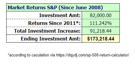 $82k-Investment-S&P