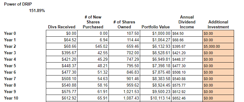 10yr Incremental Dividend Increase - Ford $5k