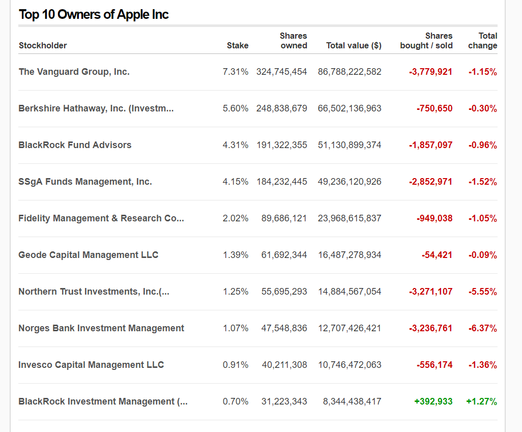 AAPL-institutional-ownership