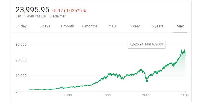DJIA History