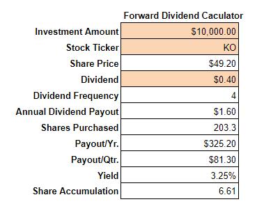 coke-forward-dividend-income