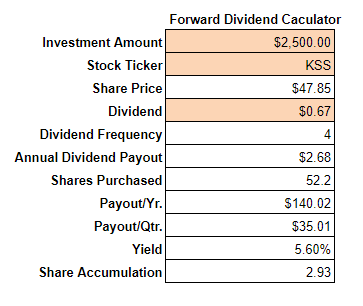 KSS Forward Dividend Income