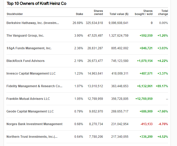 The Top 10 Owners of Kraft-Heinz
