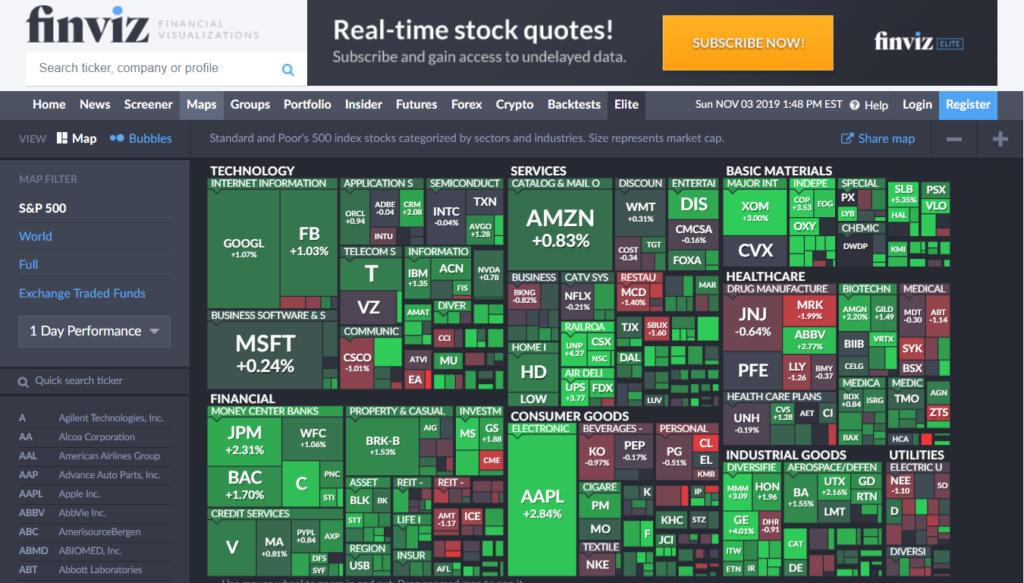 FinViz Stock Map