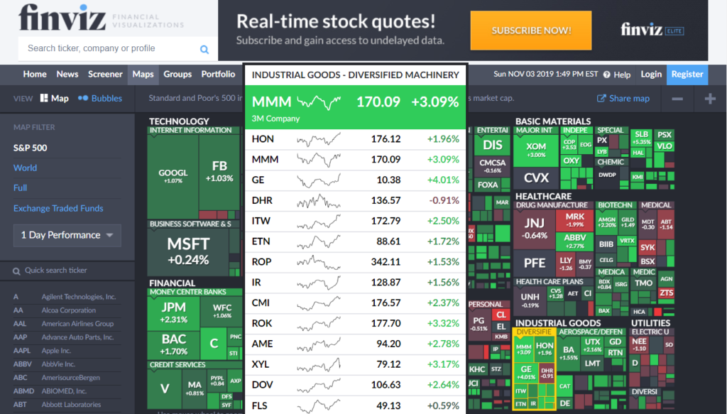 FinViz Stock Map - Industrial Goods
