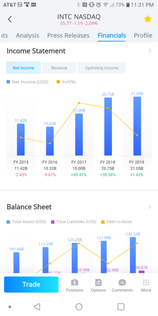 Webull INTC Financials