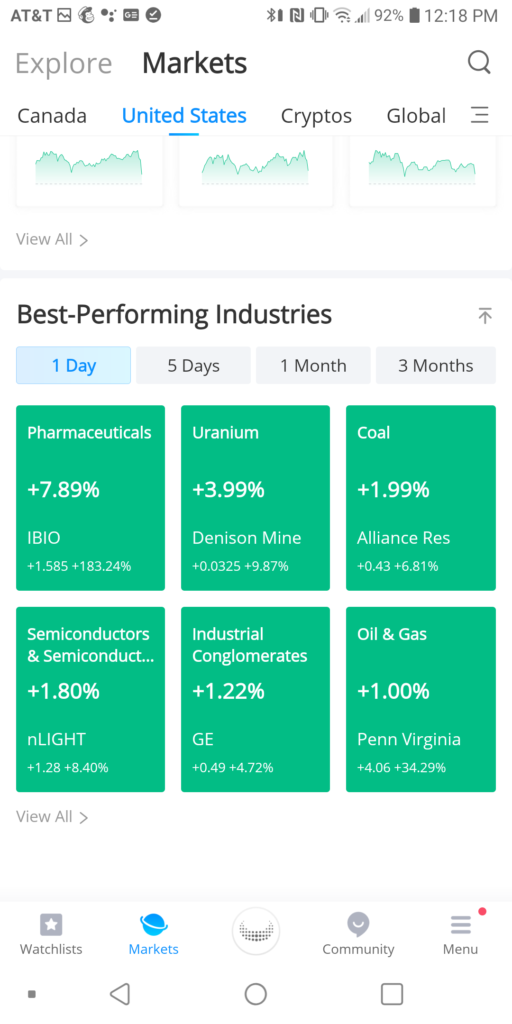 Webull best performing industries
