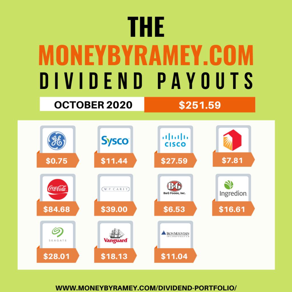 The Money By Ramey Portfolio: outubro de 2020 2