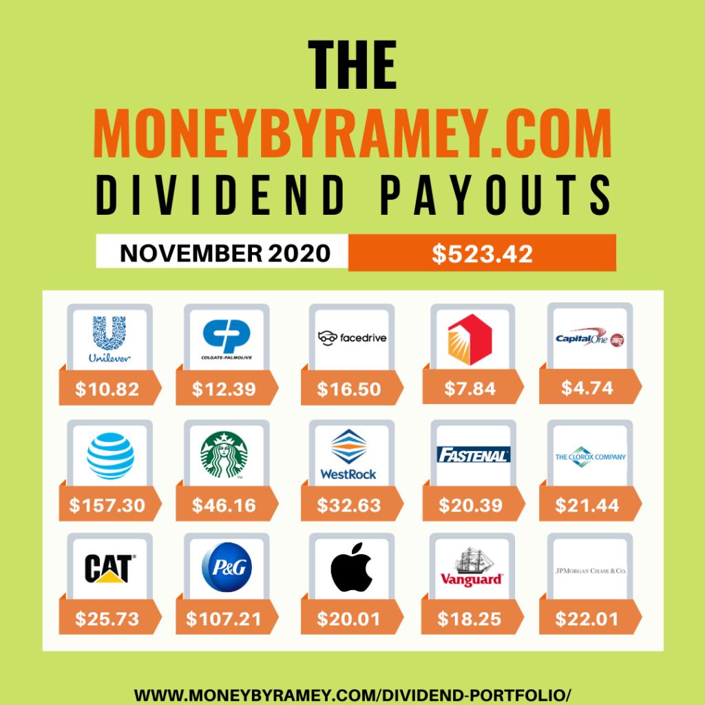 Pagamentos de dividendos de MoneyByRamey.com novembro de 2020