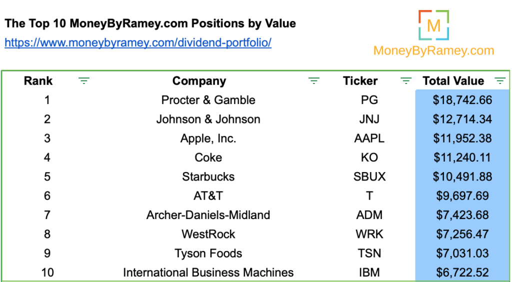November 2020 Top 10 Stocks by Value