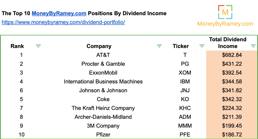 November 2020 Top 10 Stocks by Dividend Income