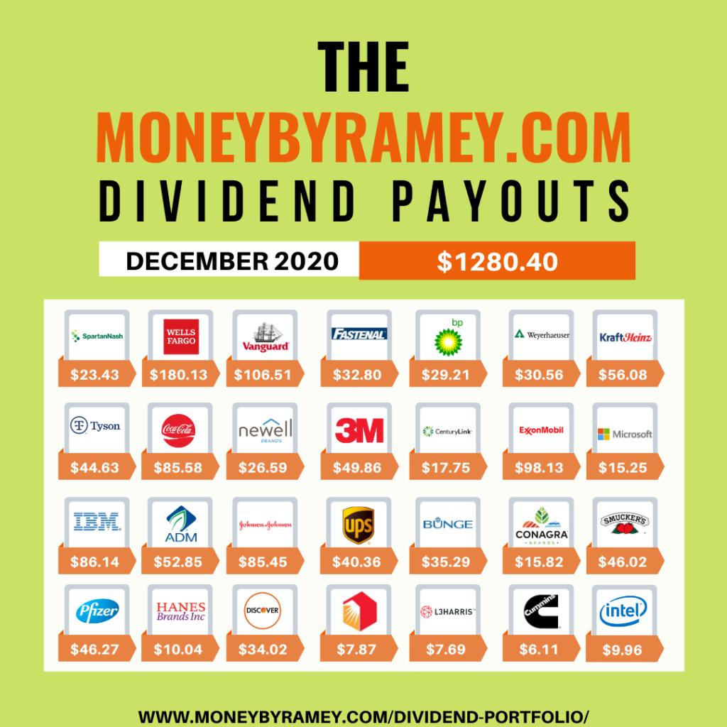 The Money By Ramey Portfolio: dezembro de 2020 2