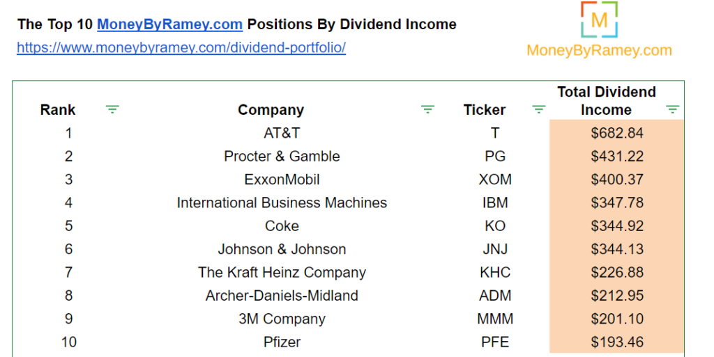 December 2020 Top 10 Stocks by Dividend Income