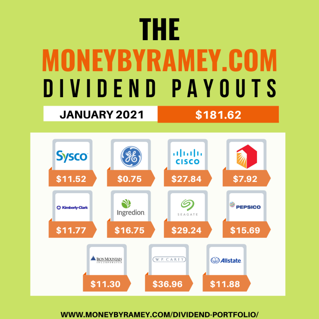 Dividend-Payouts-January-2021