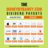 The Money By Ramey Dividend Portfolio: August 2021