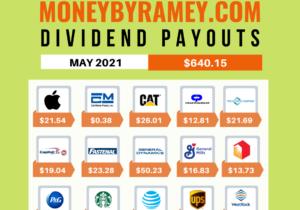 Dividend-Payouts-May-2021